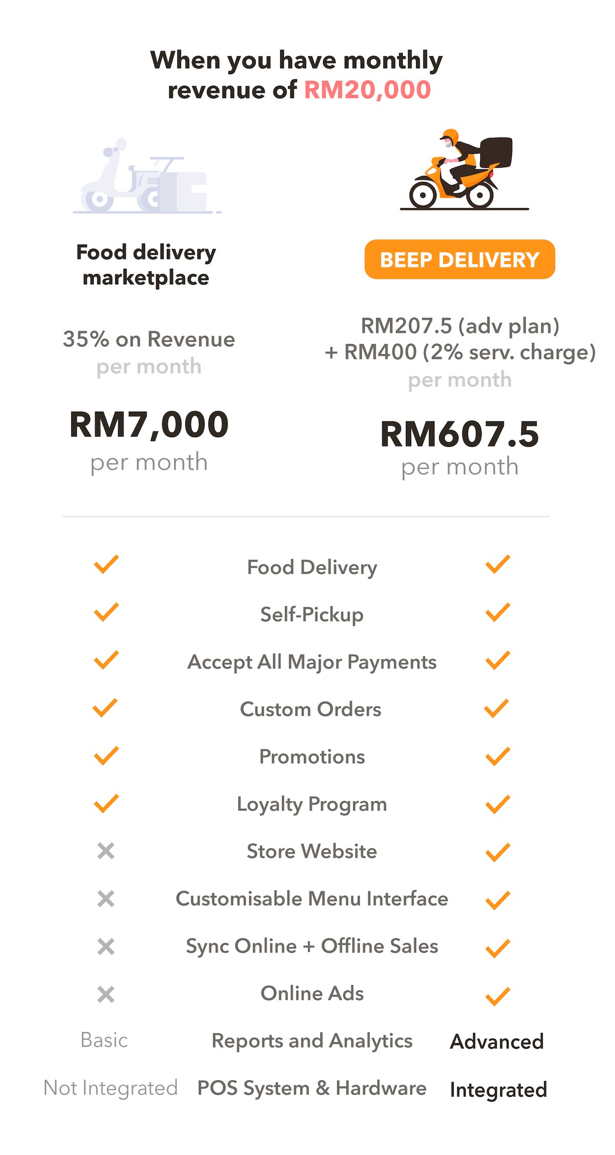 food delivery marketplace vs. Beep Delivery fee comparison chart F&B cafe restaurant SME small business Malaysia